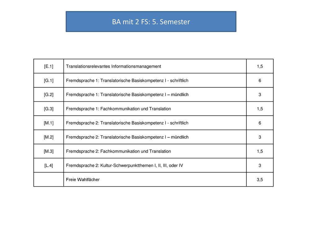 BA mit 2 FS: 5. Semester [E.1] Translationsrelevantes Informationsmanagement. 1,5. [G.1]